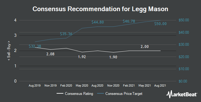 Analyst Recommendations for Legg Mason (NYSE:LM)