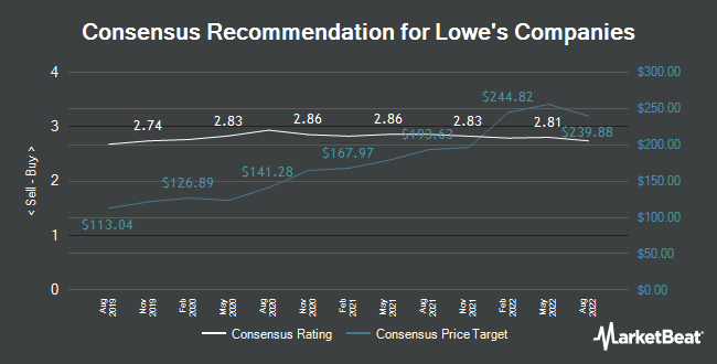 Analyst Recommendations for Lowe`s Companies (NYSE:LOW)