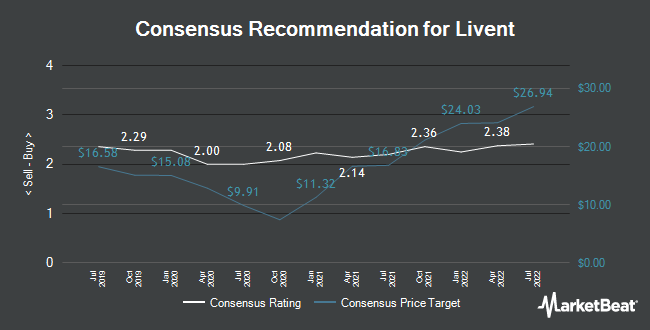 Analyst Recommendations for Livent (NYSE:LTHM)