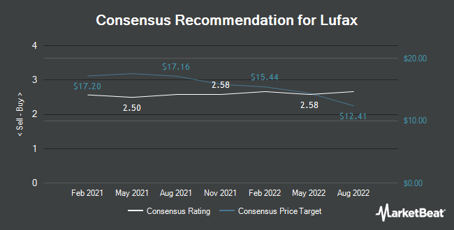 Analyst Recommendations for Lufax (NYSE:LU)