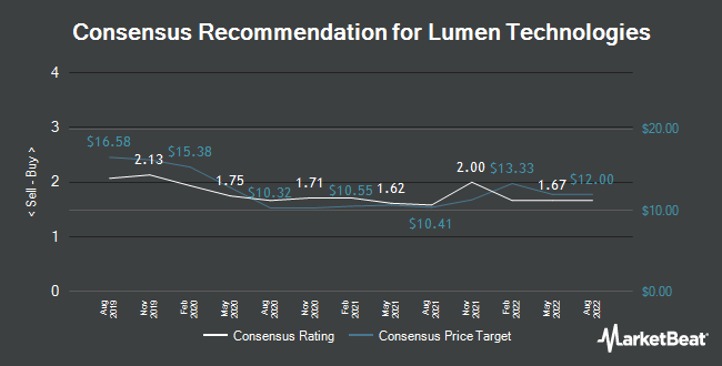 Analyst Recommendations for Lumen Technologies (NYSE:LUMN)