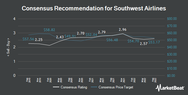 Analyst Recommendations for Southwest Airlines (NYSE:LUV)