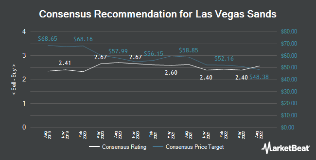 "Las Vegas Sands (NYSE:LVS) Upgraded by ValuEngine to ""Hold"