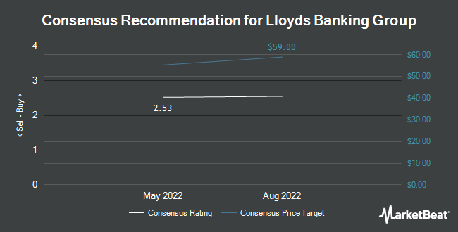 Analyst Recommendations for Lloyds Banking Group (NYSE: LYG)