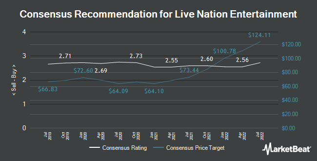 Analyst Recommendations for Live Nation Entertainment (NYSE:LYV)