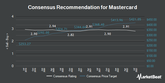 Analyst Recommendations for Mastercard (NYSE:MA)