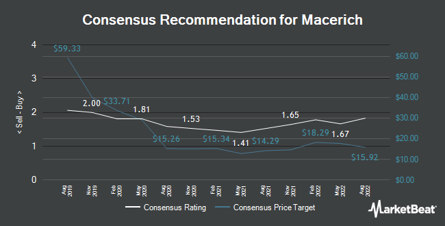 Analyst Recommendations for Macerich (NYSE:MAC)