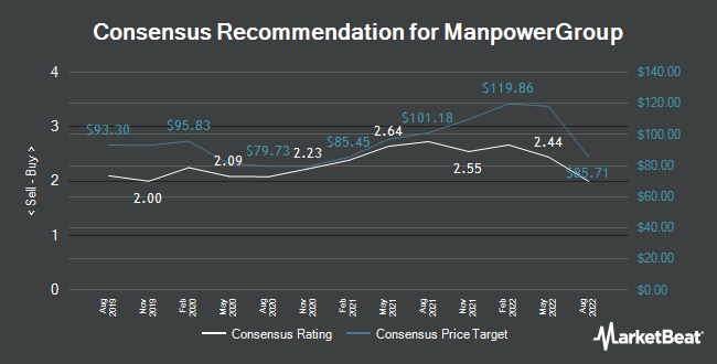 Analyst Recommendations for ManpowerGroup (NYSE:MAN)