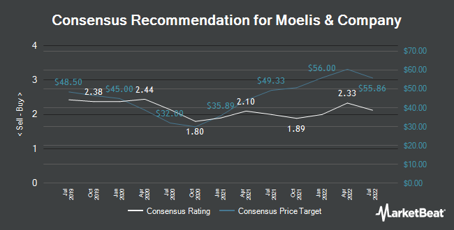 Analyst Recommendations for Moelis & Company (NYSE:MC)