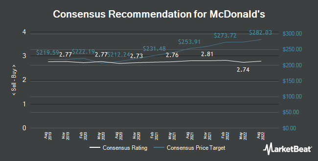 Analyst Recommendations for Mcdonald`s (NYSE:MCD)