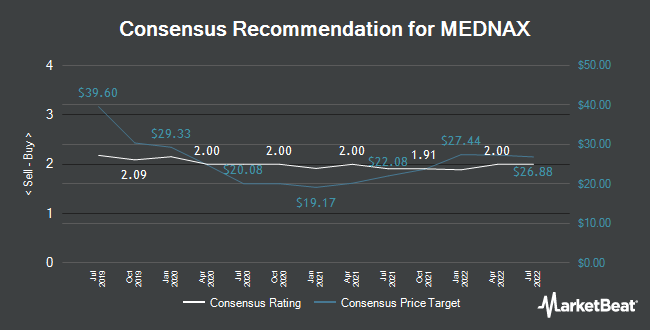 Analyst Recommendations for Mednax (NYSE:MD)