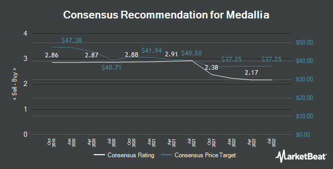 Analyst Recommendations for Medallia (NYSE:MDLA)