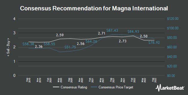 Analyst Recommendations for Magna International (NYSE:MGA)