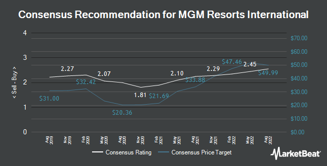 Analyst Recommendations for MGM Resorts International (NYSE:MGM)
