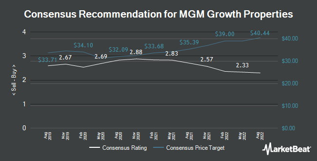Analyst Recommendations for MGM Growth Properties (NYSE:MGP)