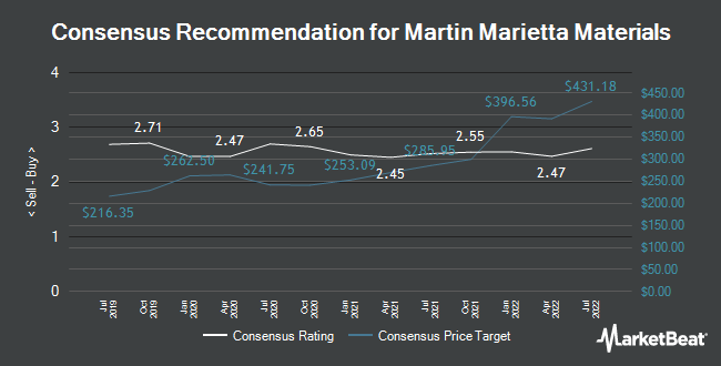 Analyst Recommendations for Martin Marietta Materials (NYSE:MLM)