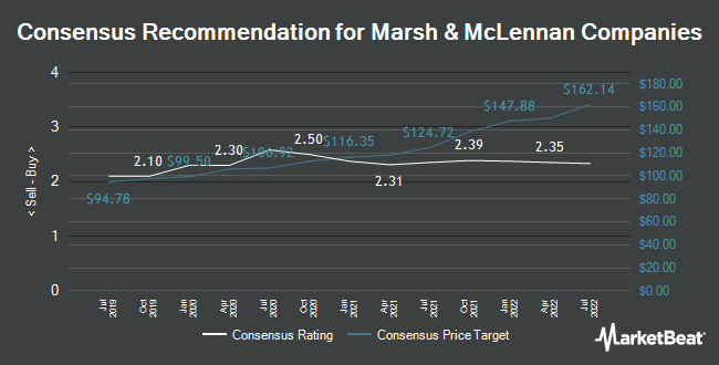 Analyst Recommendations for Marsh & McLennan Companies (NYSE:MMC)