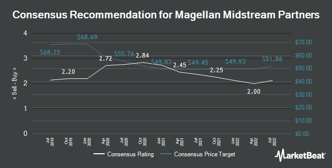 Analyst Recommendations for Magellan Midstream Partners (NYSE:MMP)