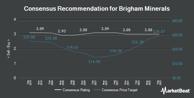 Analyst Recommendations for Brigham Minerals (NYSE:MNRL)