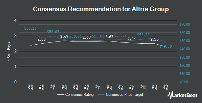 Analyst Recommendations for Altria Group (NYSE:MO)