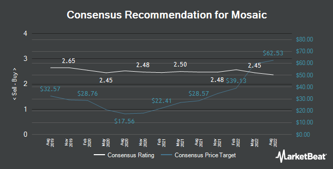 Analyst Recommendations for Mosaic (NYSE:MOS)