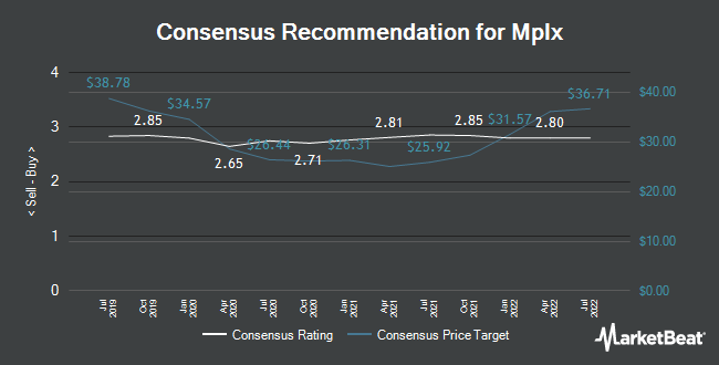 Analyst Recommendations for Mplx (NYSE:MPLX)