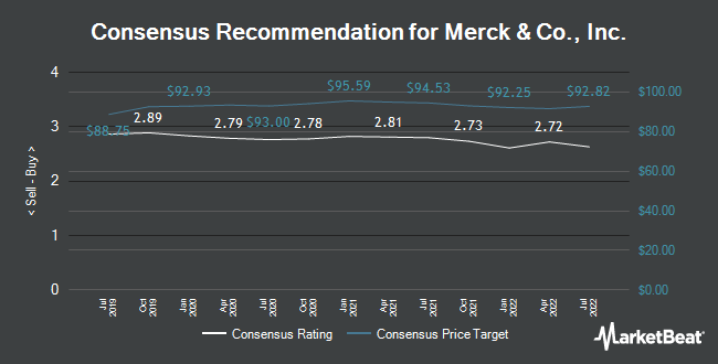 Analyst Recommendations for Merck & Co., Inc. (NYSE:MRK)