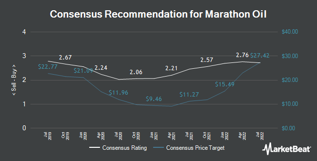 Analyst Recommendations for Marathon Oil (NYSE:MRO)