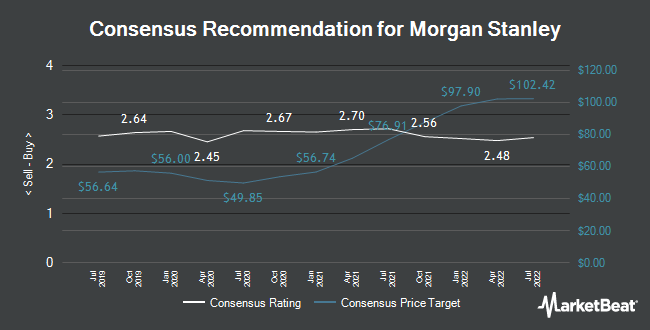 Analyst Recommendations for Morgan Stanley (NYSE:MS)