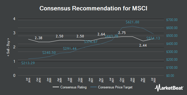 Analyst Recommendations for Msci (NYSE:MSCI)