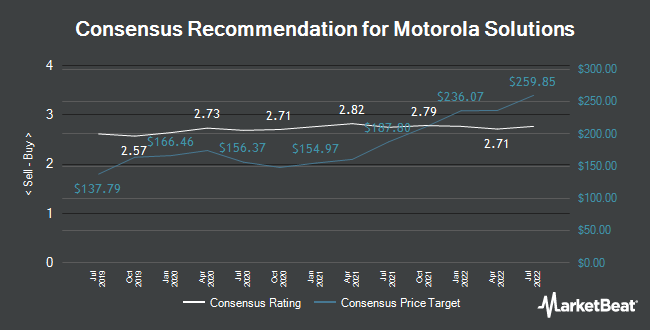 Analyst Recommendations for Motorola Solutions (NYSE:MSI)
