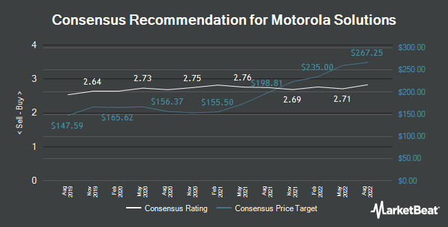 Barclays Begins Coverage on Motorola Solutions (NYSE:MSI
