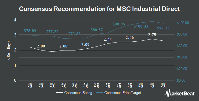 Analyst Recommendations for MSC Industrial Direct (NYSE:MSM)