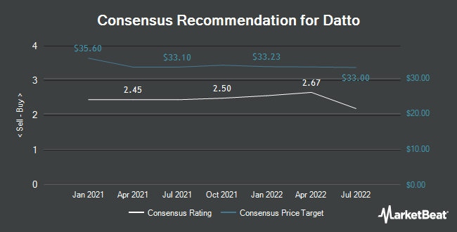 Analyst Recommendations for Datto (NYSE:MSP)