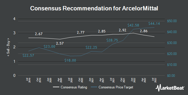 Analyst Recommendations for ArcelorMittal (NYSE:MT)