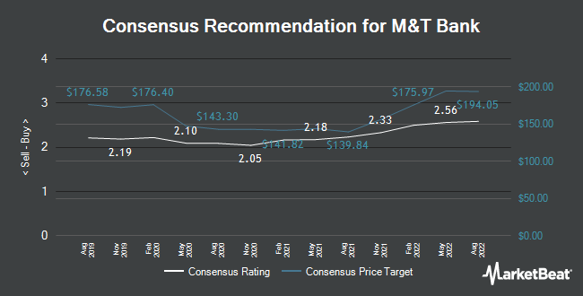 Analyst Recommendations for M&T Bank (NYSE:MTB)