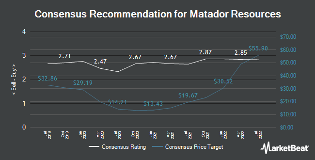 Analyst Recommendations for Matador Resources (NYSE:MTDR)