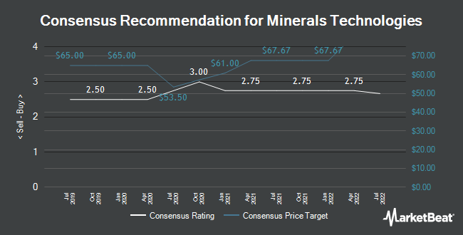 Analyst Recommendations for Minerals Technologies (NYSE:MTX)