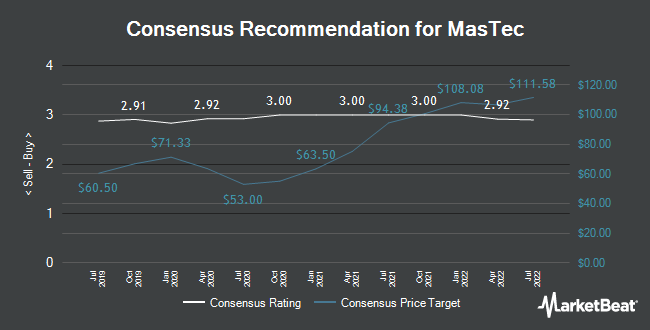 Analyst Recommendations for MasTec (NYSE:MTZ)