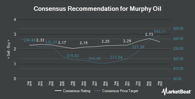 Analyst Recommendations for Murphy Oil (NYSE:MUR)