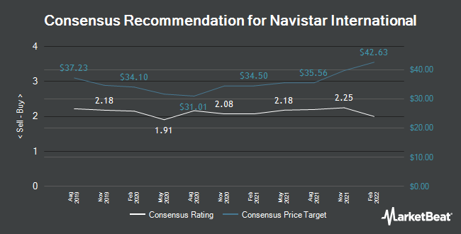 Analyst Recommendations for Navistar International (NYSE:NAV)