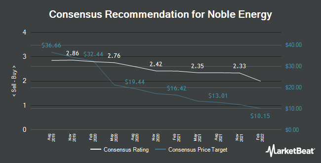 Analyst Recommendations for Noble Energy (NYSE:NBL)