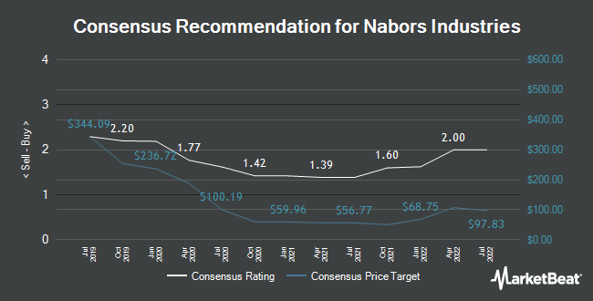 Analyst Recommendations for Nabors Industries (NYSE:NBR)