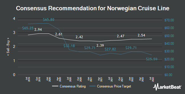 Analyst Recommendations for Norwegian Cruise Line (NYSE:NCLH)