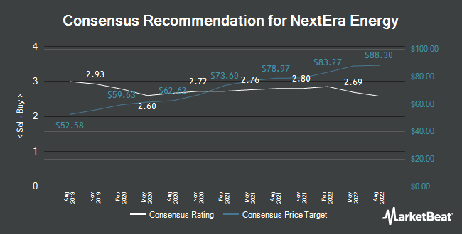 Analyst Recommendations for NextEra Energy (NYSE:NEE)