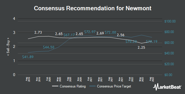 Analyst Recommendations for Newmont (NYSE:NEM)