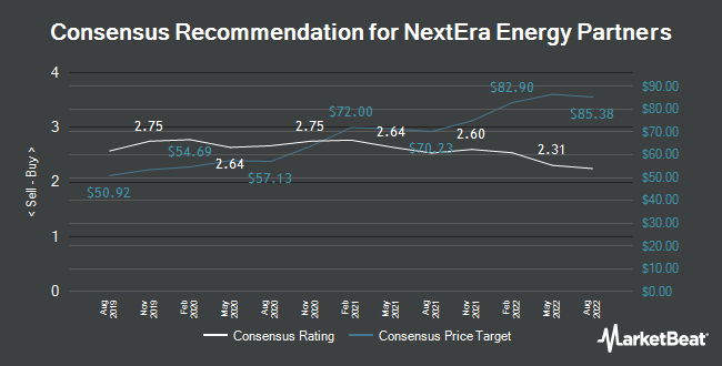 Analyst Recommendations for Nextera Energy Partners (NYSE:NEP)