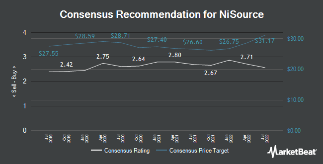 Analyst Recommendations for NiSource (NYSE:NI)