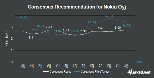 Analyst Recommendations for Nokia Oyj (NYSE:NOK)