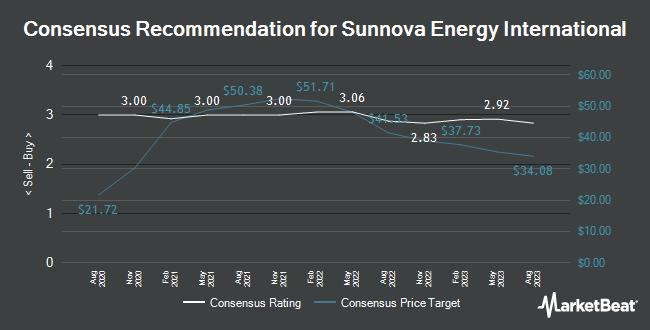 Analyst Recommendations for Sunnova Energy International (NYSE:NOVA)